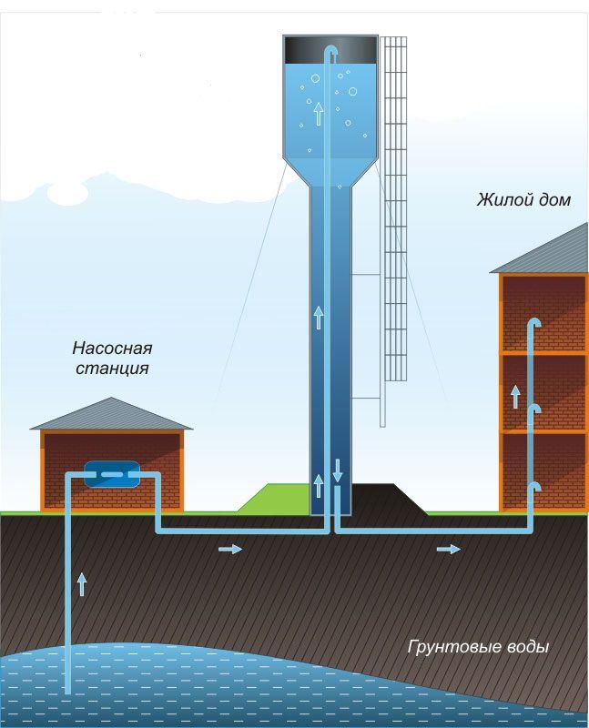 Схемы и принцип работы водонапорной башни